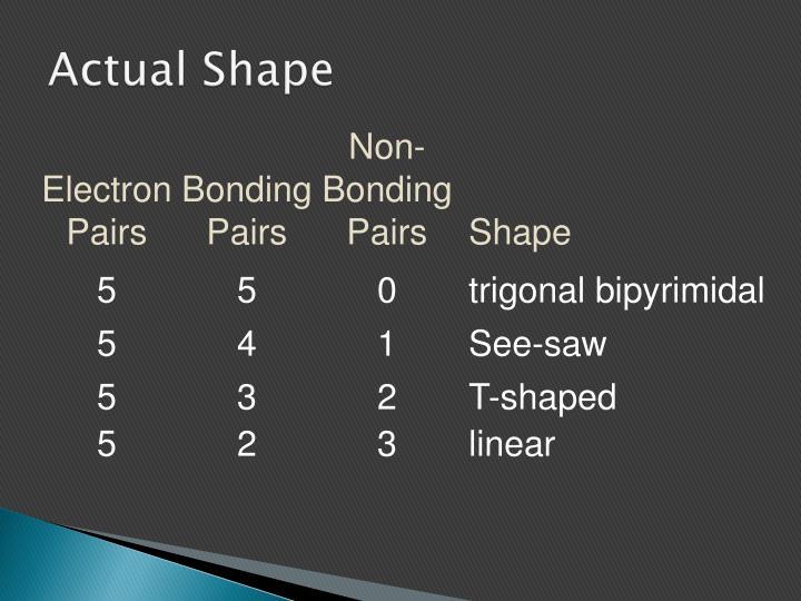 Actual Shape