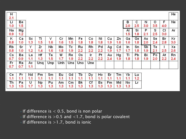 If difference is < 0.5, bond is non polar