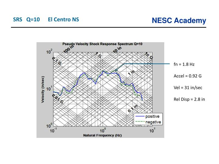 SRS   Q=10      El Centro NS