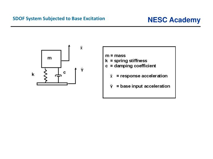 SDOF System Subjected to Base Excitation