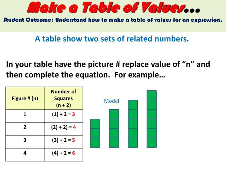 Make a Table of Values