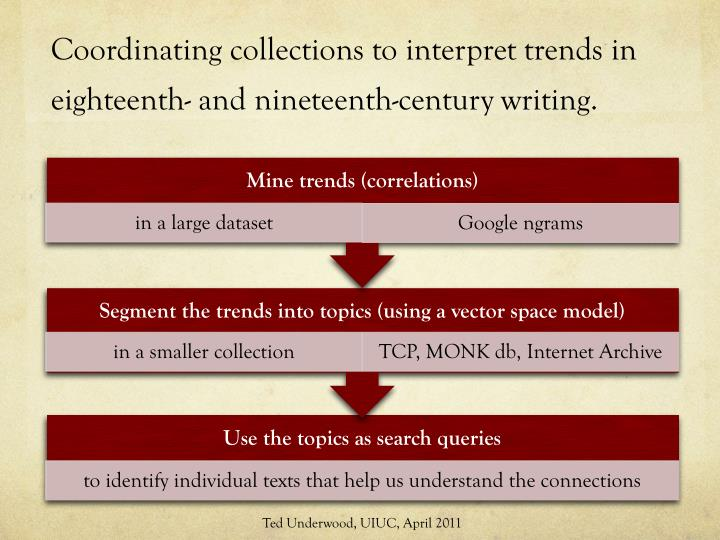coordinating collections to interpret trends in eighteenth and nineteenth century writing n.