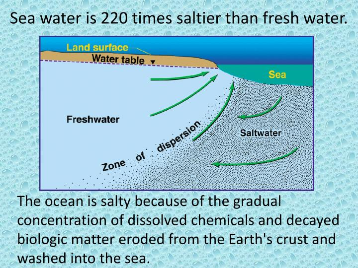 Sea water is 220 times saltier than fresh water.