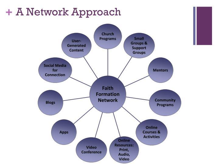 A Network Approach