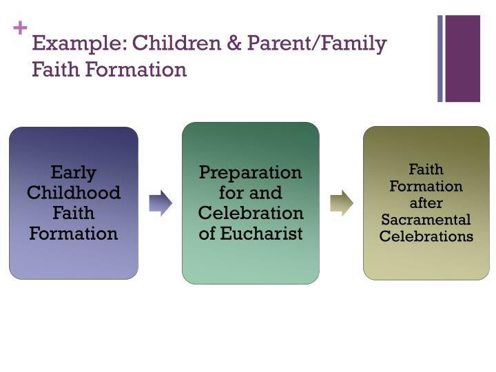 Example: Children & Parent/Family Faith Formation