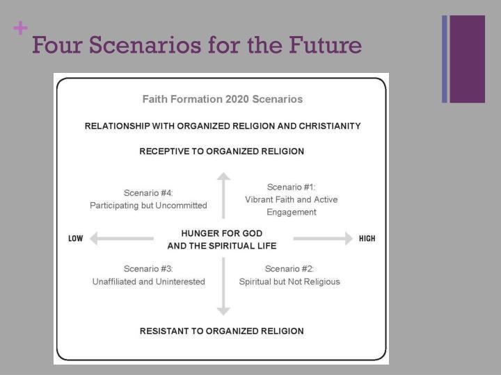 Four Scenarios for the Future
