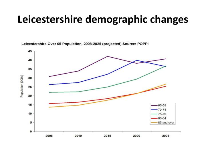 Leicestershire demographic changes