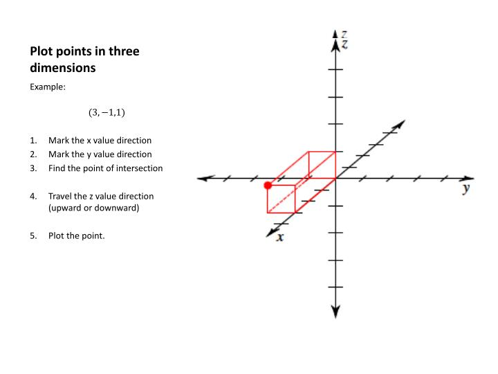 Plot points in three dimensions
