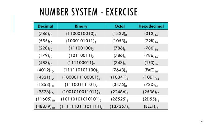 Number System - Exercise