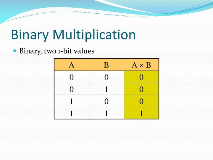 Binary Multiplication