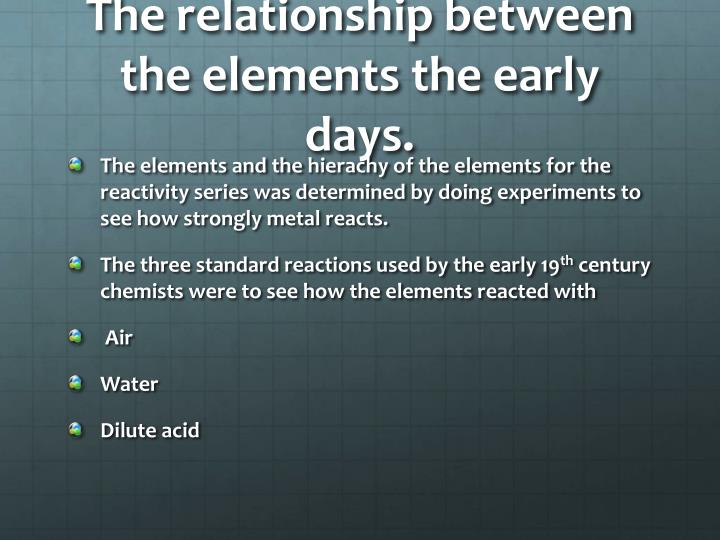 The relationship between the elements the early days.