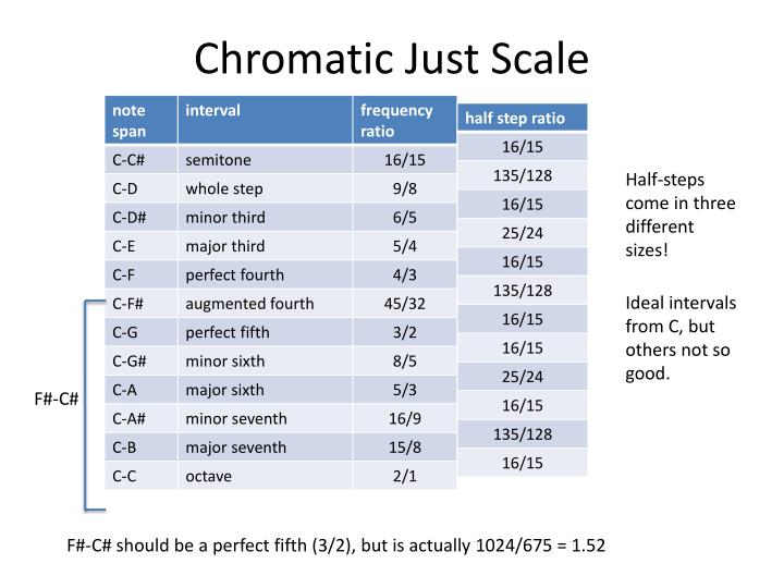 Chromatic Just Scale