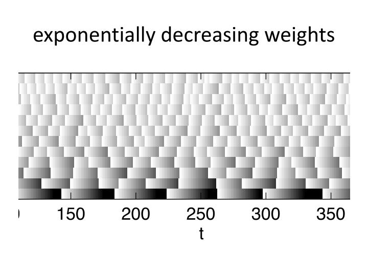 exponentially decreasing weights