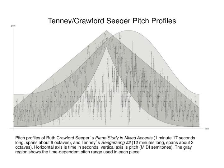 Tenney/Crawford Seeger Pitch Profiles