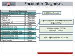 encounter diagnoses