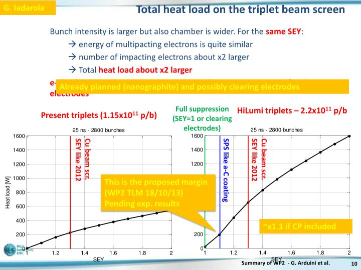 Total heat load on the triplet beam screen