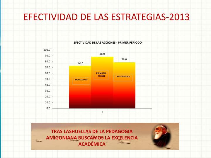 EFECTIVIDAD DE LAS ESTRATEGIAS-2013