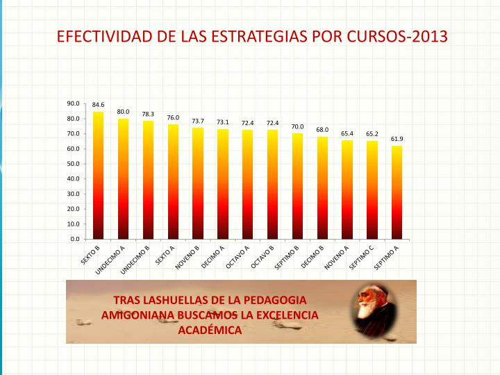 EFECTIVIDAD DE LAS ESTRATEGIAS POR CURSOS-2013