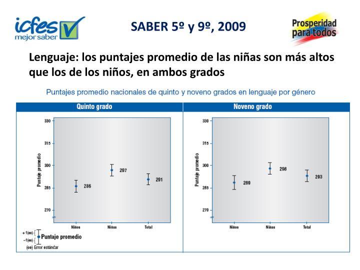 Lenguaje: los puntajes promedio de las niñas son más altos que los de los niños, en ambos grados