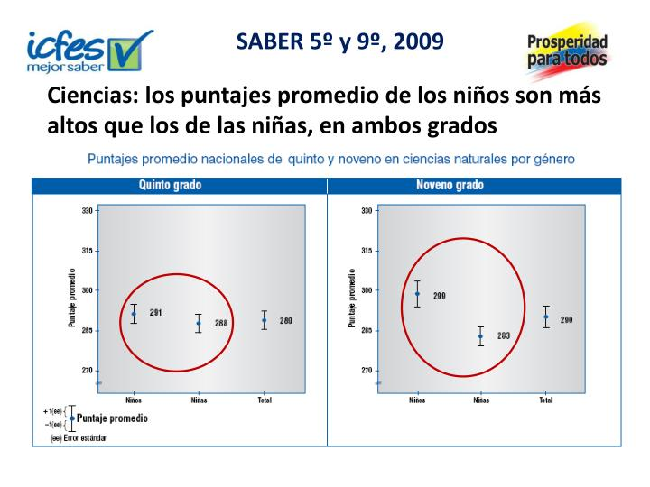 SABER 5º y 9º, 2009