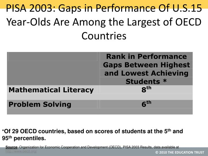 PISA 2003: Gaps in Performance Of U.S.15 Year-Olds Are Among the Largest of OECD Countries