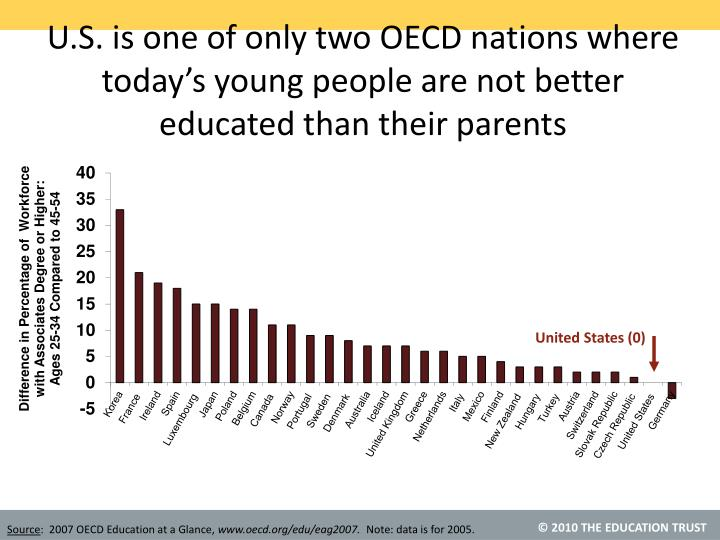 U.S. is one of only two OECD nations where today's young people are not better educated than their parents