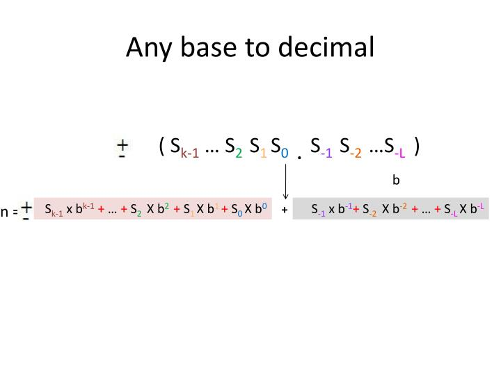 Any base to decimal