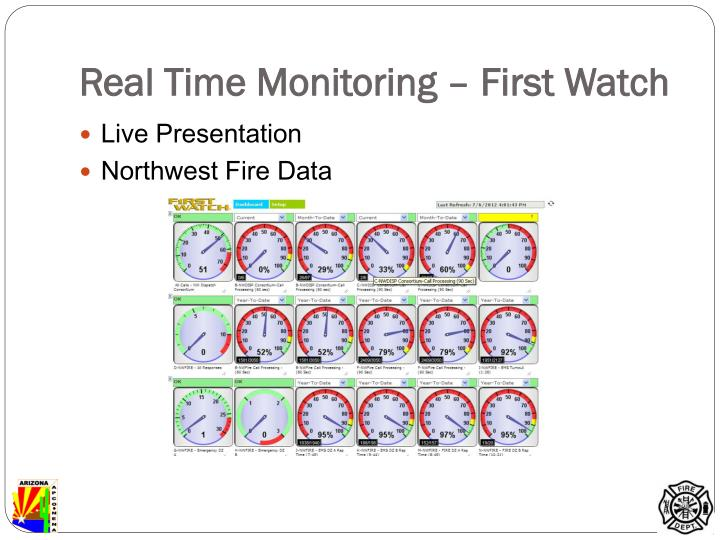 Real Time Monitoring – First Watch