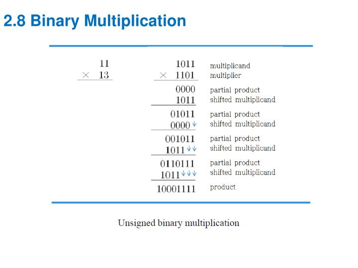 2.8 Binary Multiplication