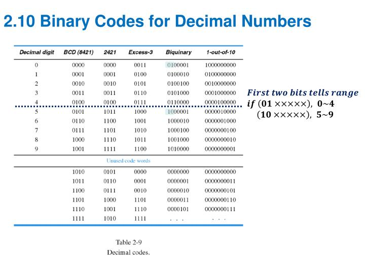 2.10 Binary Codes for Decimal Numbers