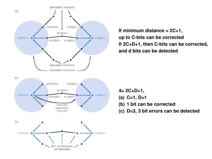 If minimum distance = 2C+1,