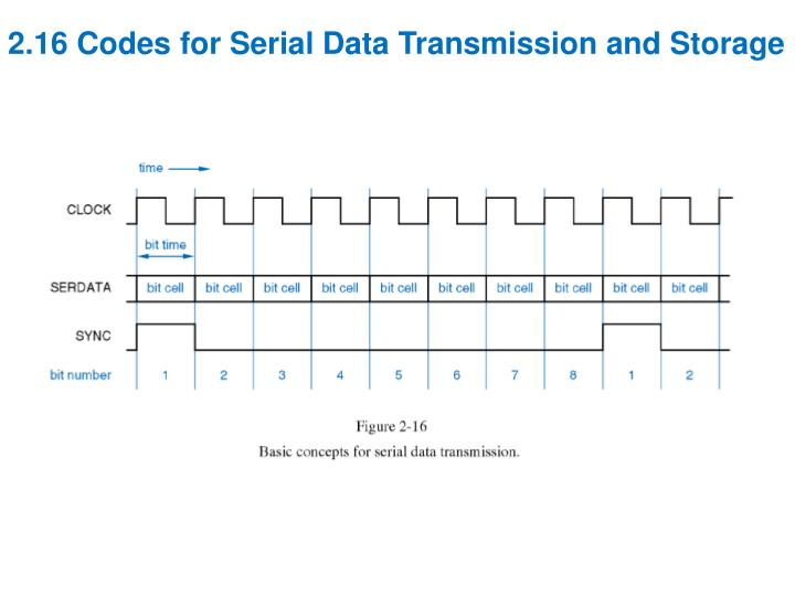 2.16 Codes for Serial Data Transmission and Storage