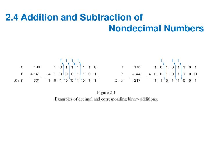 2.4 Addition and Subtraction of