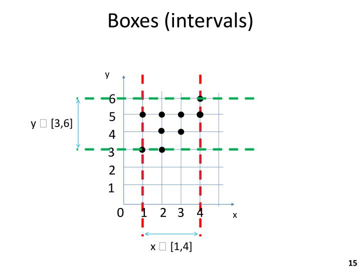 Boxes (intervals)