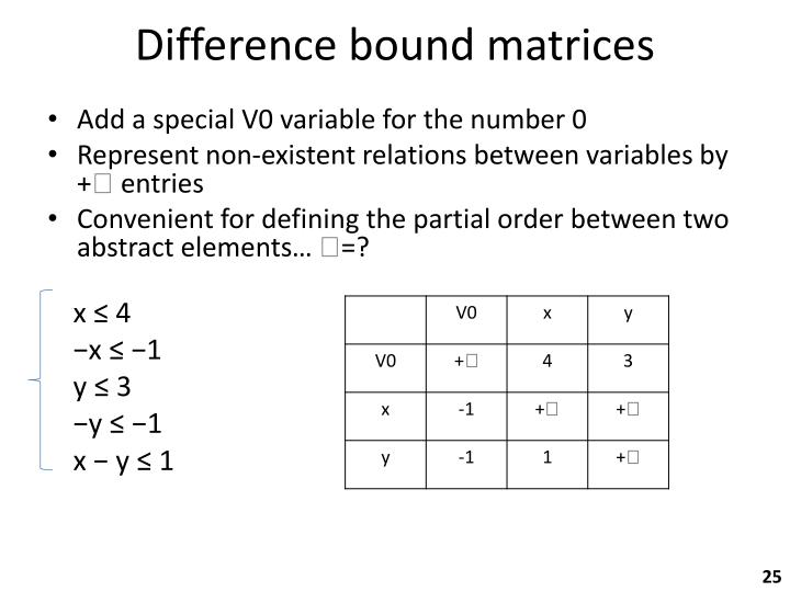 Difference bound matrices