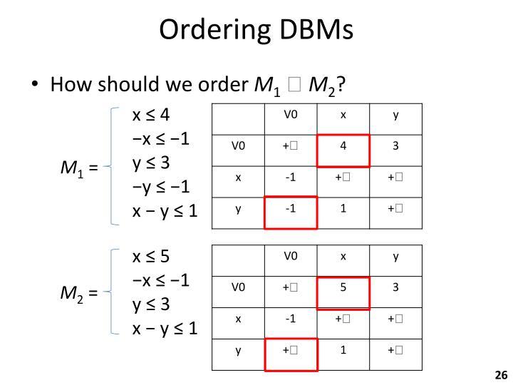 Ordering DBMs