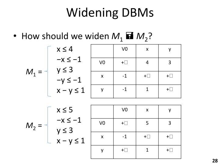 Widening DBMs