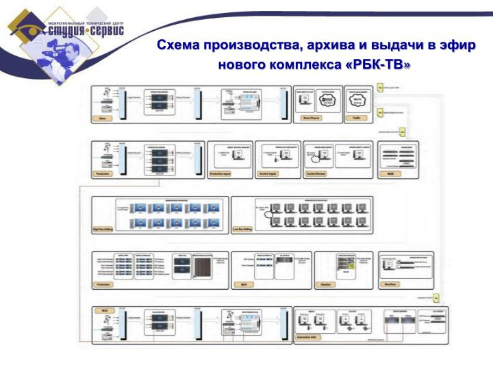 Схема производства, архива и выдачи в эфир
