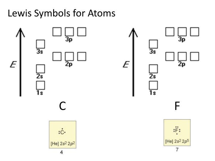 Lewis Symbols for Atoms