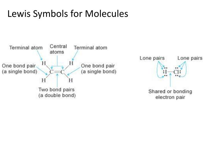 Lewis Symbols for Molecules