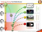 design for sharing free media bounce