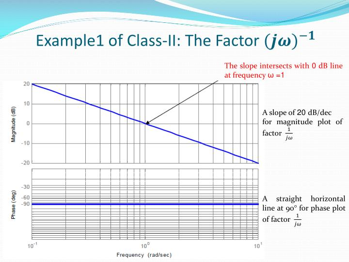Example1 of Class-II: The Factor