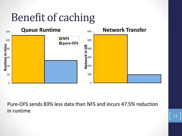 Benefit of caching