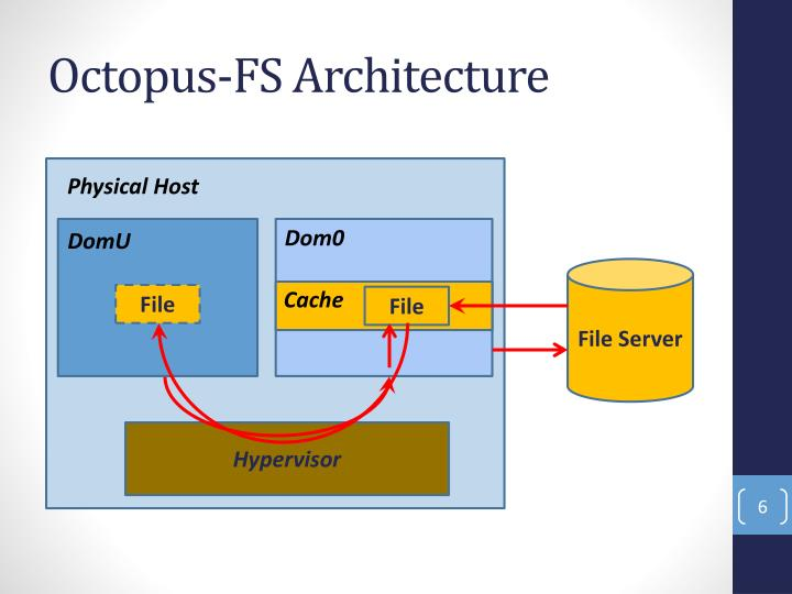 Octopus-FS Architecture