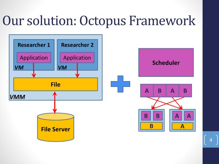 Our solution: Octopus Framework