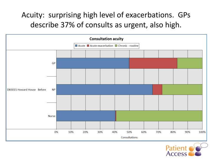 Acuity:  surprising high level of exacerbations.  GPs describe 37% of consults as urgent, also high.