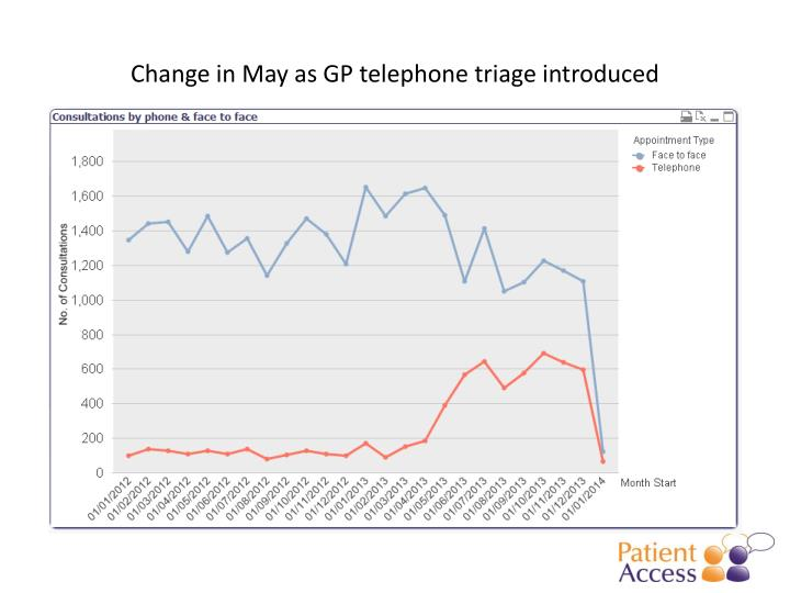 Change in May as GP telephone triage introduced