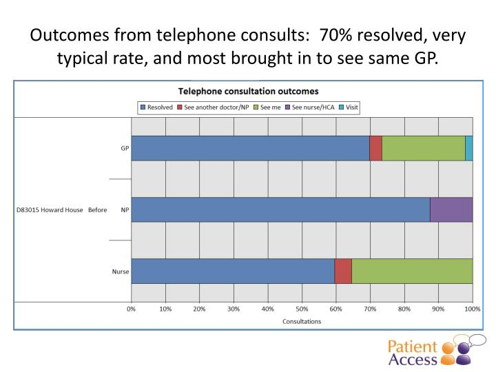 Outcomes from telephone consults:  70% resolved, very typical rate, and most brought in to see same GP.