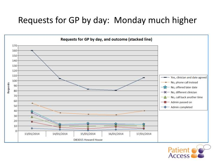 Requests for gp by day monday much higher