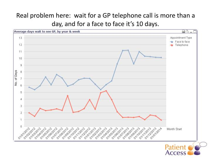 Real problem here:  wait for a GP telephone call is more than a day, and for a face to face it's 10 days.